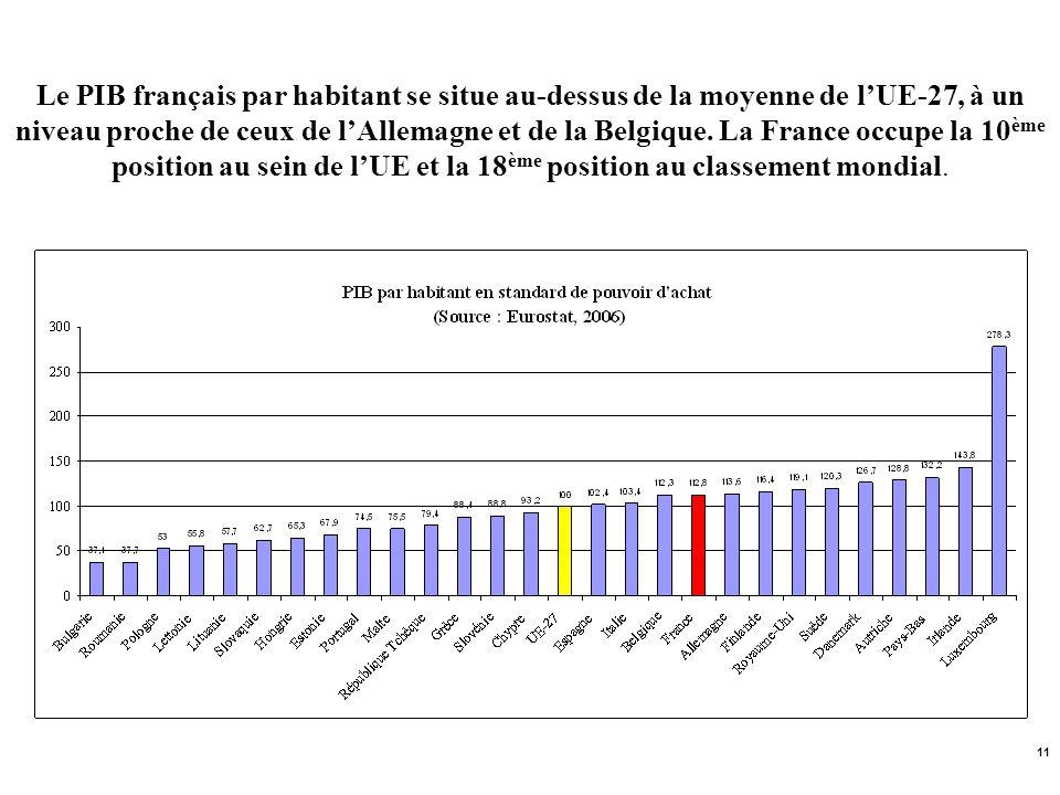 11 Le PIB français par habitant se situe au-dessus de la moyenne de lUE-27, à un niveau proche de ceux de lAllemagne et de la Belgique. La France occu