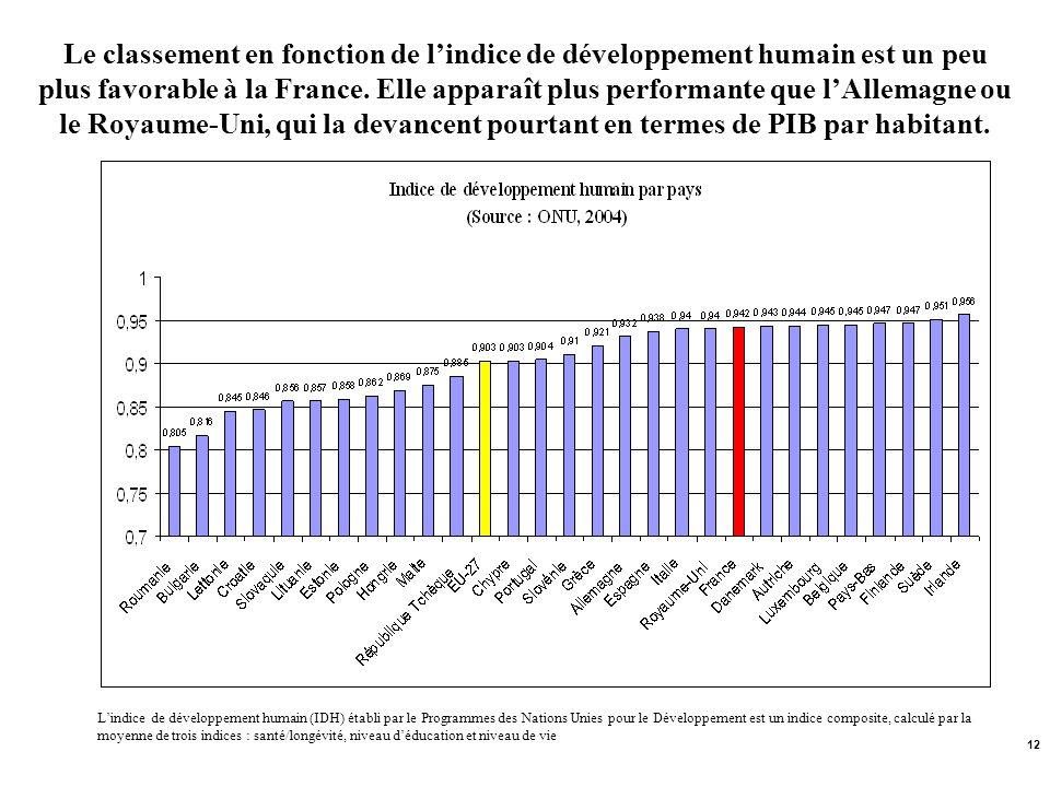 12 Lindice de développement humain (IDH) établi par le Programmes des Nations Unies pour le Développement est un indice composite, calculé par la moye