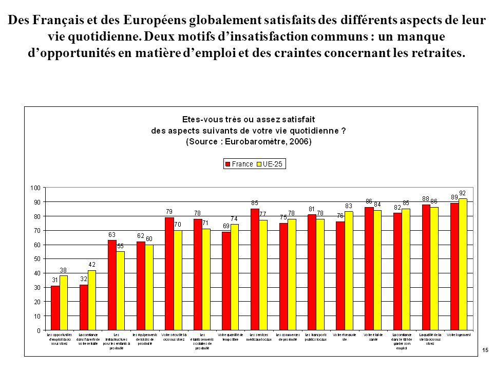 15 Des Français et des Européens globalement satisfaits des différents aspects de leur vie quotidienne. Deux motifs dinsatisfaction communs : un manqu