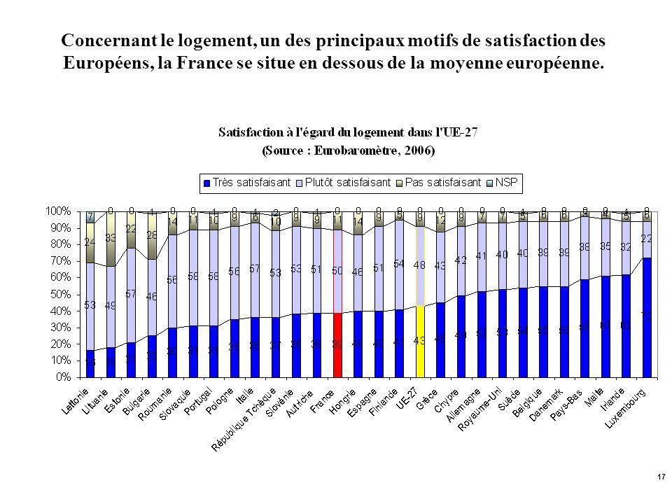 17 Concernant le logement, un des principaux motifs de satisfaction des Européens, la France se situe en dessous de la moyenne européenne.