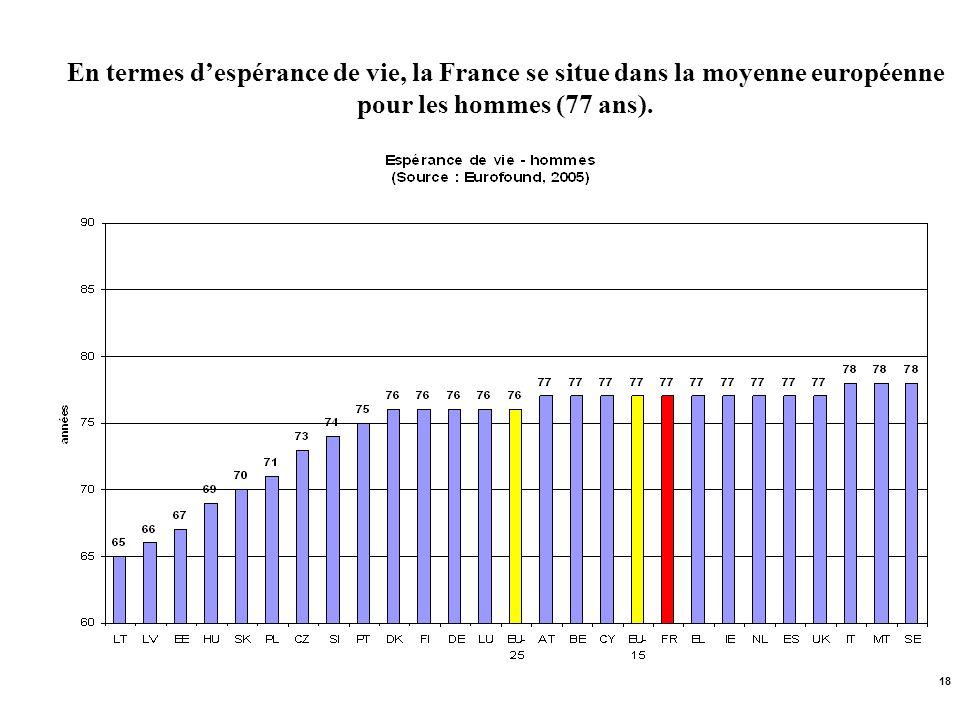 18 En termes despérance de vie, la France se situe dans la moyenne européenne pour les hommes (77 ans).