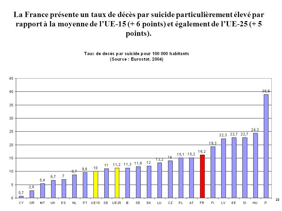 22 La France présente un taux de décès par suicide particulièrement élevé par rapport à la moyenne de lUE-15 (+ 6 points) et également de lUE-25 (+ 5