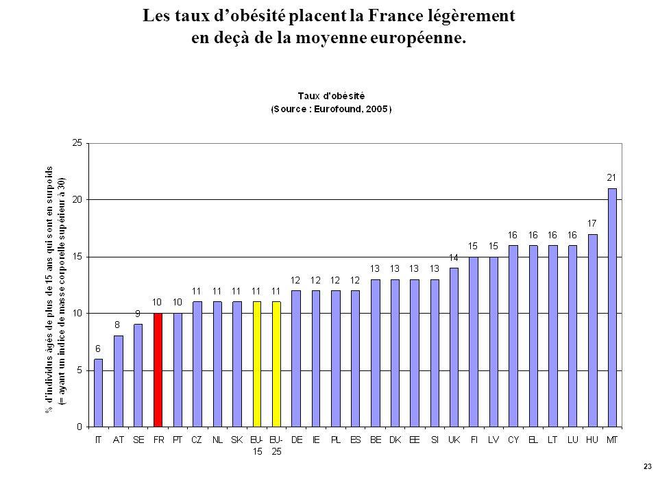 23 Les taux dobésité placent la France légèrement en deçà de la moyenne européenne.