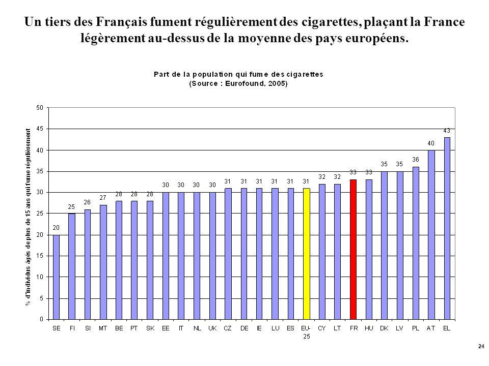 24 Un tiers des Français fument régulièrement des cigarettes, plaçant la France légèrement au-dessus de la moyenne des pays européens.