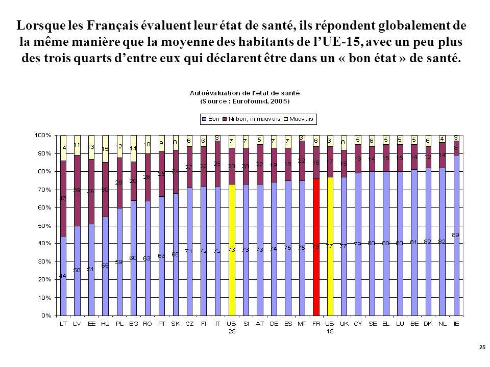 25 Lorsque les Français évaluent leur état de santé, ils répondent globalement de la même manière que la moyenne des habitants de lUE-15, avec un peu
