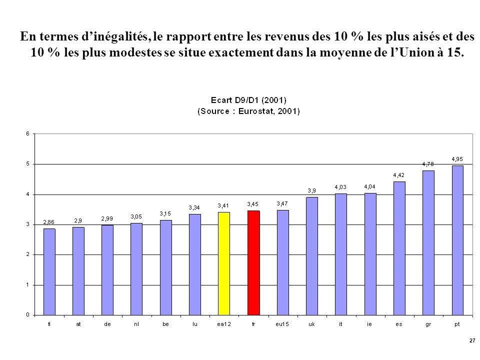 27 En termes dinégalités, le rapport entre les revenus des 10 % les plus aisés et des 10 % les plus modestes se situe exactement dans la moyenne de lU