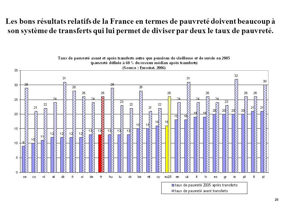 28 Les bons résultats relatifs de la France en termes de pauvreté doivent beaucoup à son système de transferts qui lui permet de diviser par deux le t