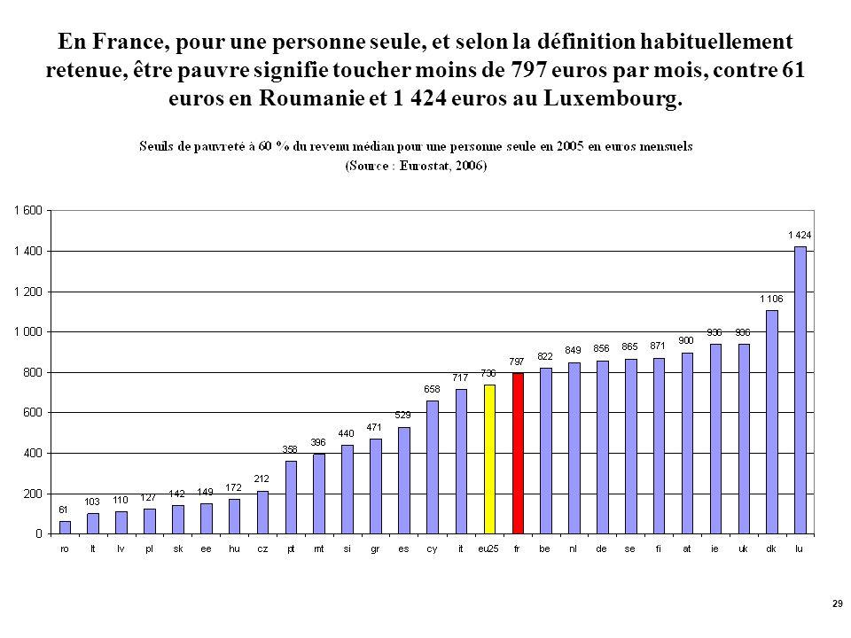 29 En France, pour une personne seule, et selon la définition habituellement retenue, être pauvre signifie toucher moins de 797 euros par mois, contre