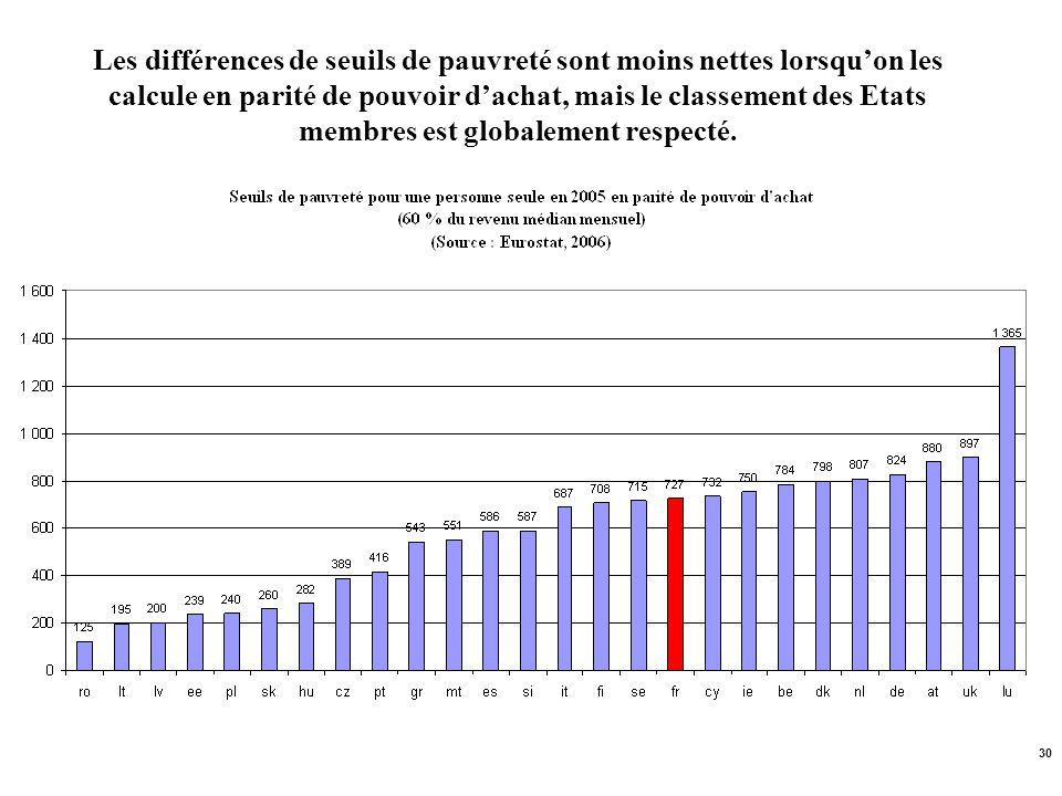 30 Les différences de seuils de pauvreté sont moins nettes lorsquon les calcule en parité de pouvoir dachat, mais le classement des Etats membres est
