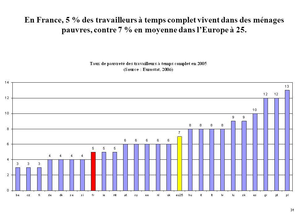 31 En France, 5 % des travailleurs à temps complet vivent dans des ménages pauvres, contre 7 % en moyenne dans lEurope à 25.