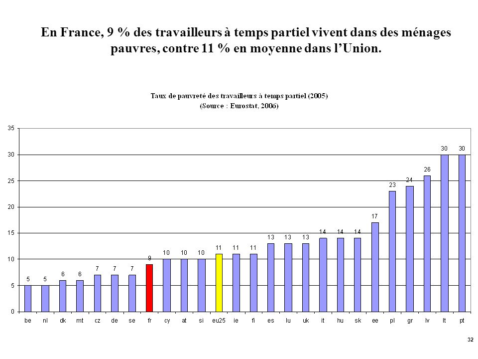 32 En France, 9 % des travailleurs à temps partiel vivent dans des ménages pauvres, contre 11 % en moyenne dans lUnion.