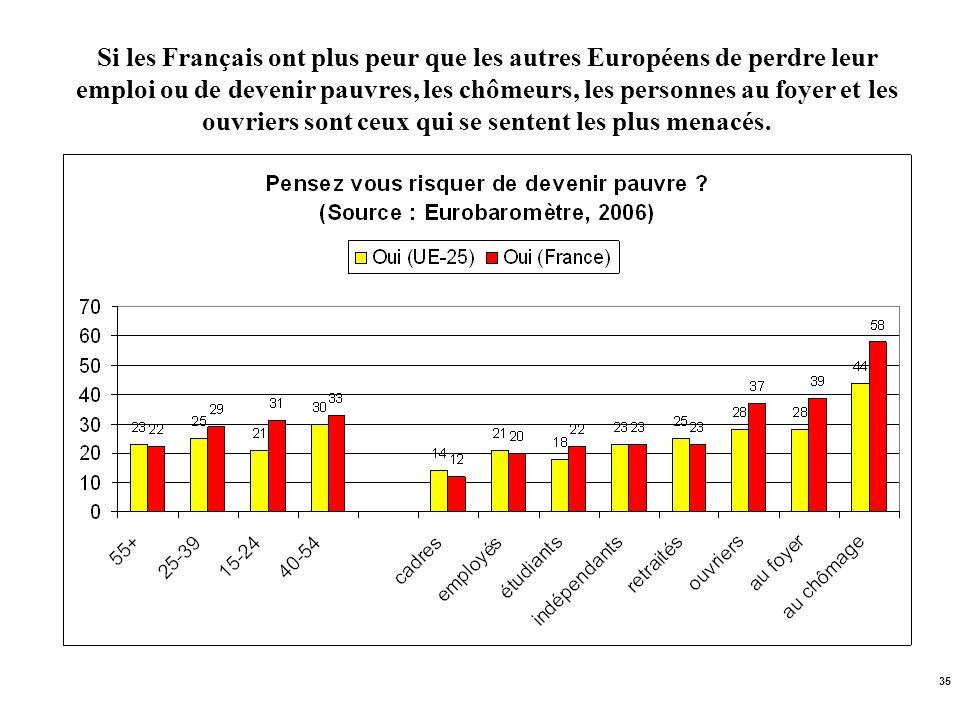 35 Si les Français ont plus peur que les autres Européens de perdre leur emploi ou de devenir pauvres, les chômeurs, les personnes au foyer et les ouv