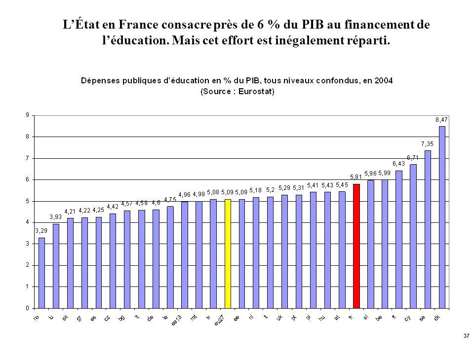 37 LÉtat en France consacre près de 6 % du PIB au financement de léducation. Mais cet effort est inégalement réparti.