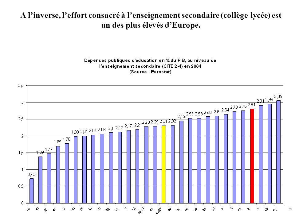39 A linverse, leffort consacré à lenseignement secondaire (collège-lycée) est un des plus élevés dEurope.