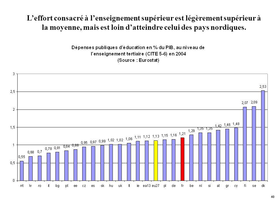 40 Leffort consacré à lenseignement supérieur est légèrement supérieur à la moyenne, mais est loin datteindre celui des pays nordiques.
