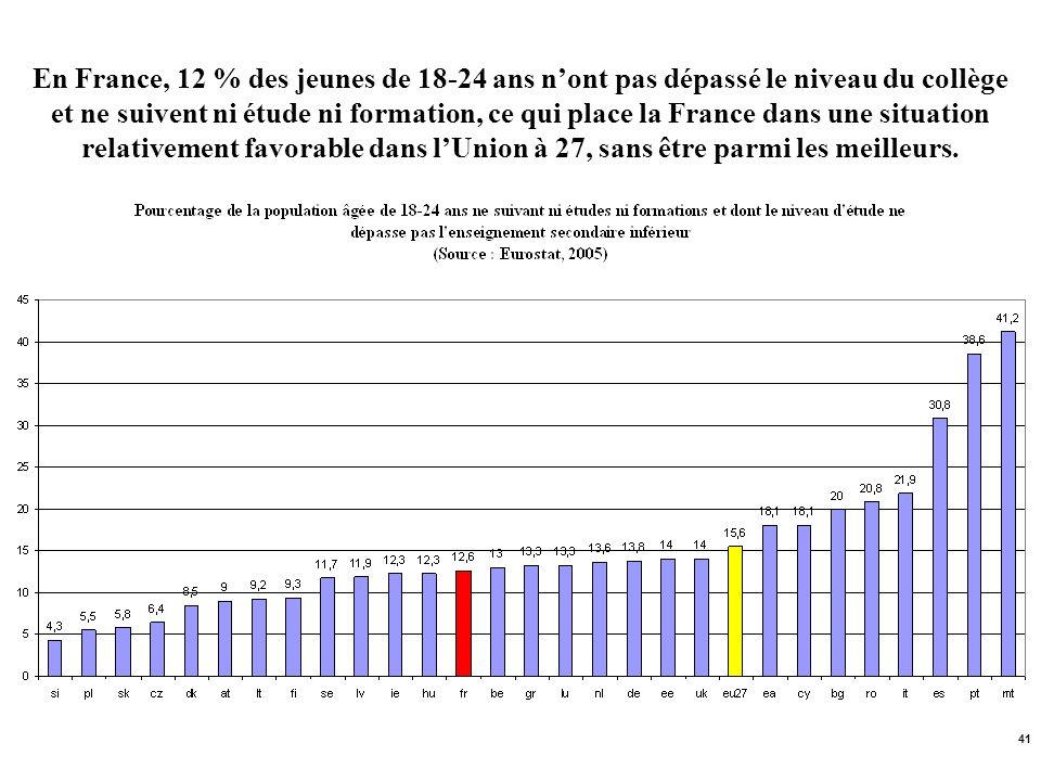 41 En France, 12 % des jeunes de 18-24 ans nont pas dépassé le niveau du collège et ne suivent ni étude ni formation, ce qui place la France dans une
