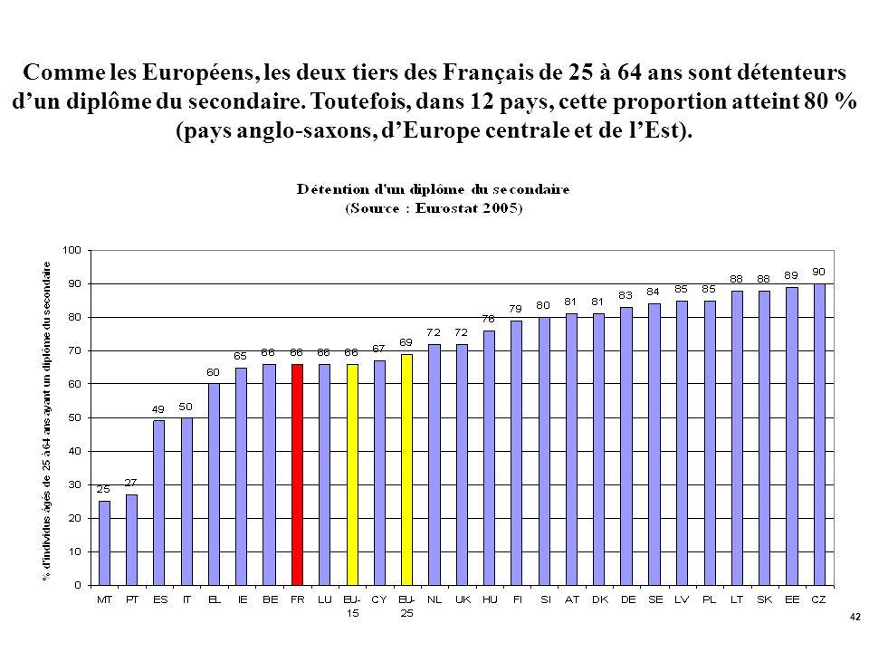 42 Comme les Européens, les deux tiers des Français de 25 à 64 ans sont détenteurs dun diplôme du secondaire. Toutefois, dans 12 pays, cette proportio