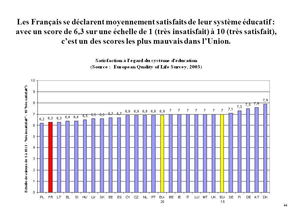 44 Les Français se déclarent moyennement satisfaits de leur système éducatif : avec un score de 6,3 sur une échelle de 1 (très insatisfait) à 10 (très
