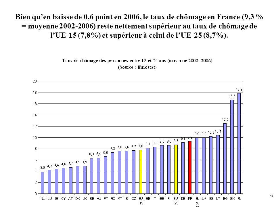 47 Bien quen baisse de 0,6 point en 2006, le taux de chômage en France (9,3 % = moyenne 2002-2006) reste nettement supérieur au taux de chômage de lUE