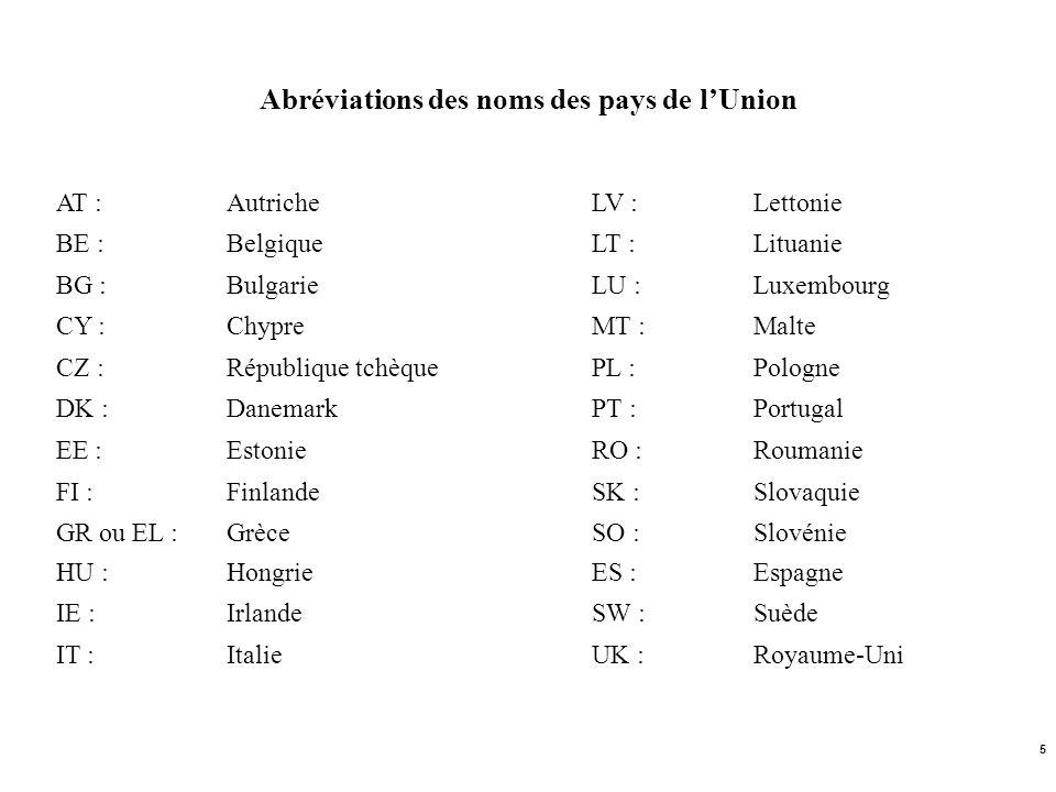 5 Abréviations des noms des pays de lUnion AT :AutricheLV :Lettonie BE :BelgiqueLT :Lituanie BG :BulgarieLU :Luxembourg CY :ChypreMT :Malte CZ :Républ