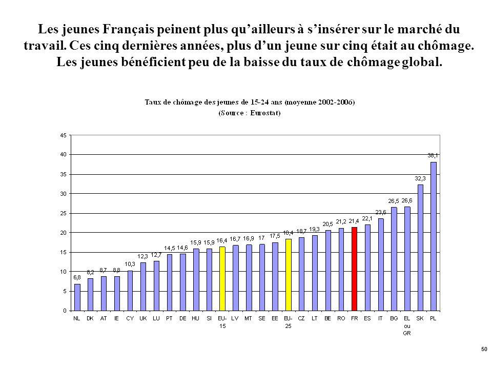 50 Les jeunes Français peinent plus quailleurs à sinsérer sur le marché du travail. Ces cinq dernières années, plus dun jeune sur cinq était au chômag