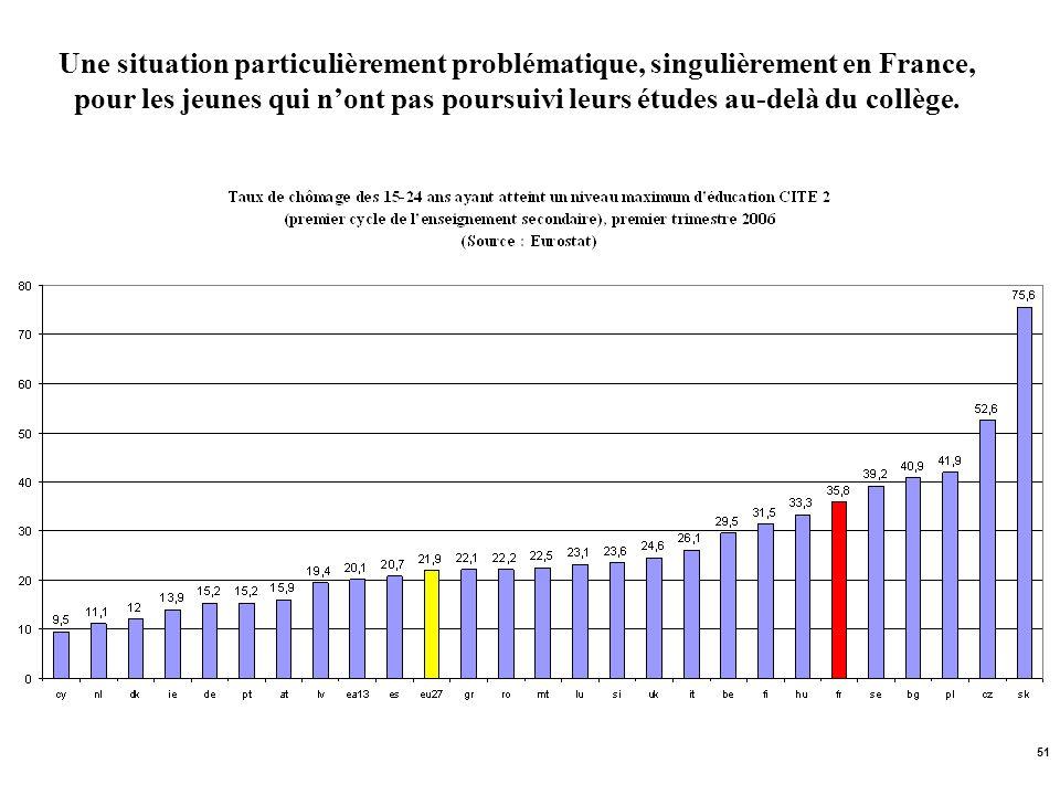 51 Une situation particulièrement problématique, singulièrement en France, pour les jeunes qui nont pas poursuivi leurs études au-delà du collège.
