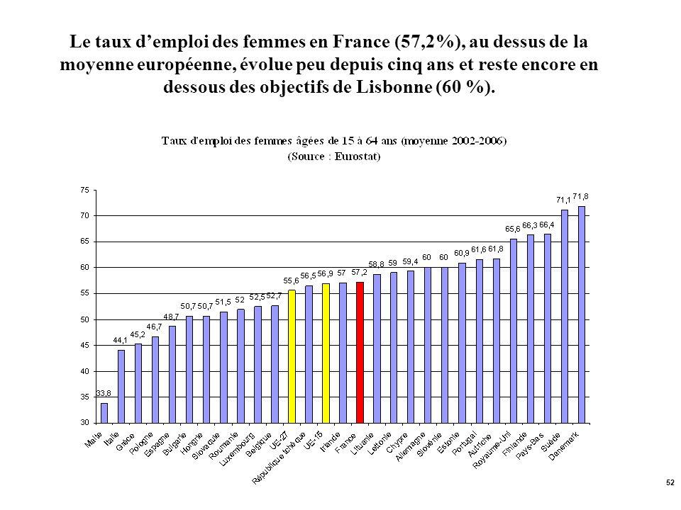 52 Le taux demploi des femmes en France (57,2%), au dessus de la moyenne européenne, évolue peu depuis cinq ans et reste encore en dessous des objecti