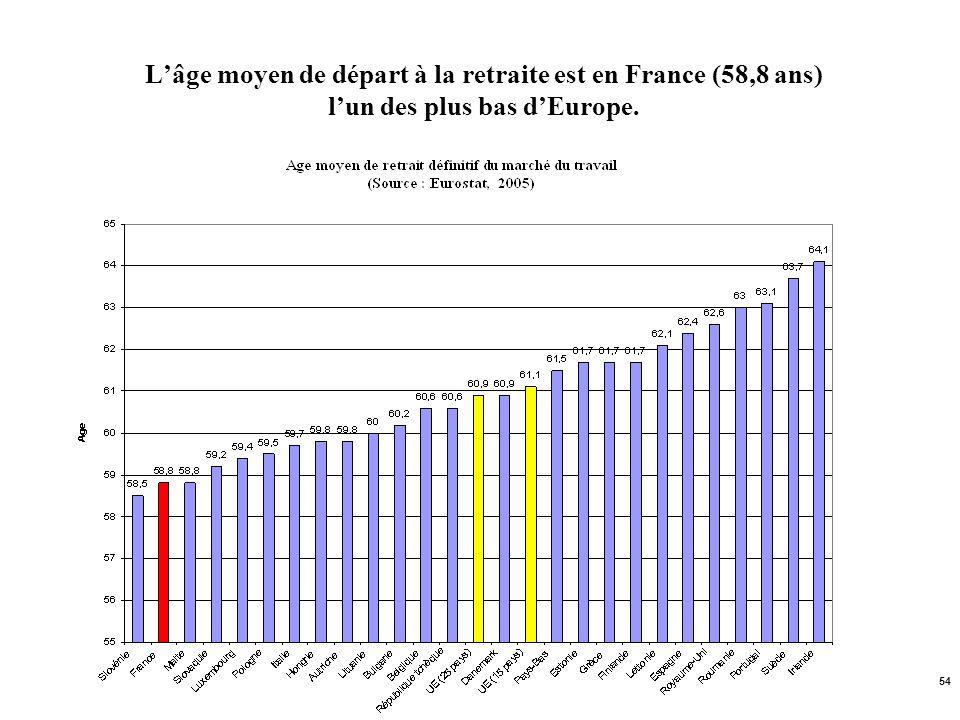 54 Lâge moyen de départ à la retraite est en France (58,8 ans) lun des plus bas dEurope.