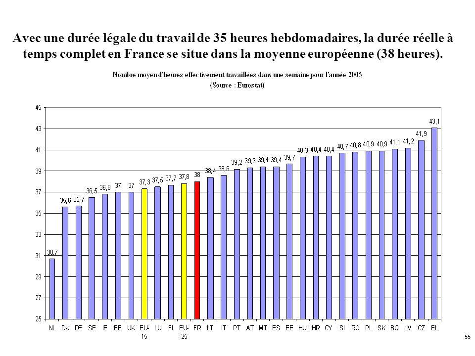 55 Avec une durée légale du travail de 35 heures hebdomadaires, la durée réelle à temps complet en France se situe dans la moyenne européenne (38 heur