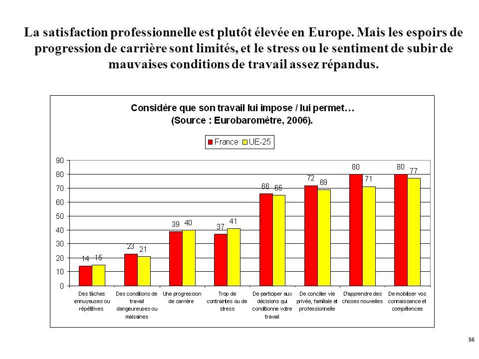 56 La satisfaction professionnelle est plutôt élevée en Europe. Mais les espoirs de progression de carrière sont limités, et le stress ou le sentiment