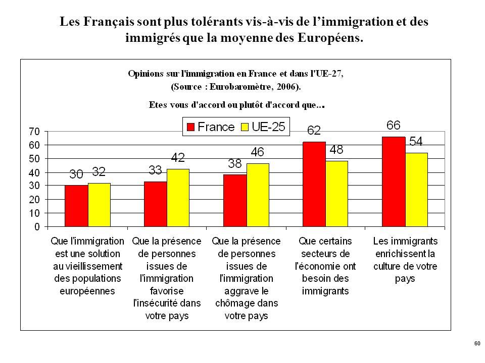 60 Les Français sont plus tolérants vis-à-vis de limmigration et des immigrés que la moyenne des Européens.