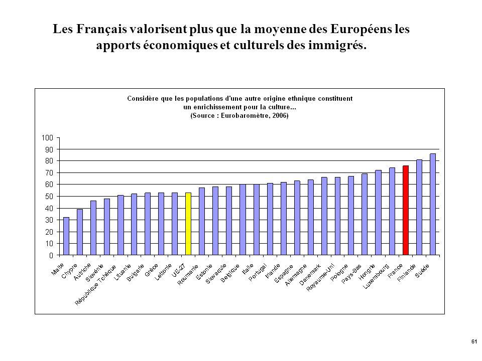 61 Les Français valorisent plus que la moyenne des Européens les apports économiques et culturels des immigrés.