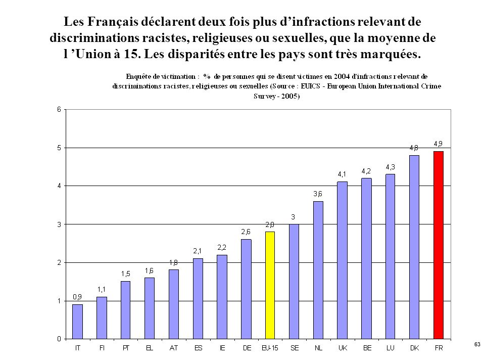 63 Les Français déclarent deux fois plus dinfractions relevant de discriminations racistes, religieuses ou sexuelles, que la moyenne de l Union à 15.