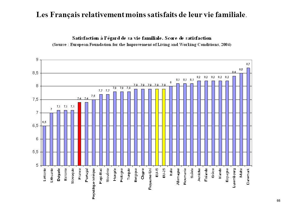66 Les Français relativement moins satisfaits de leur vie familiale.