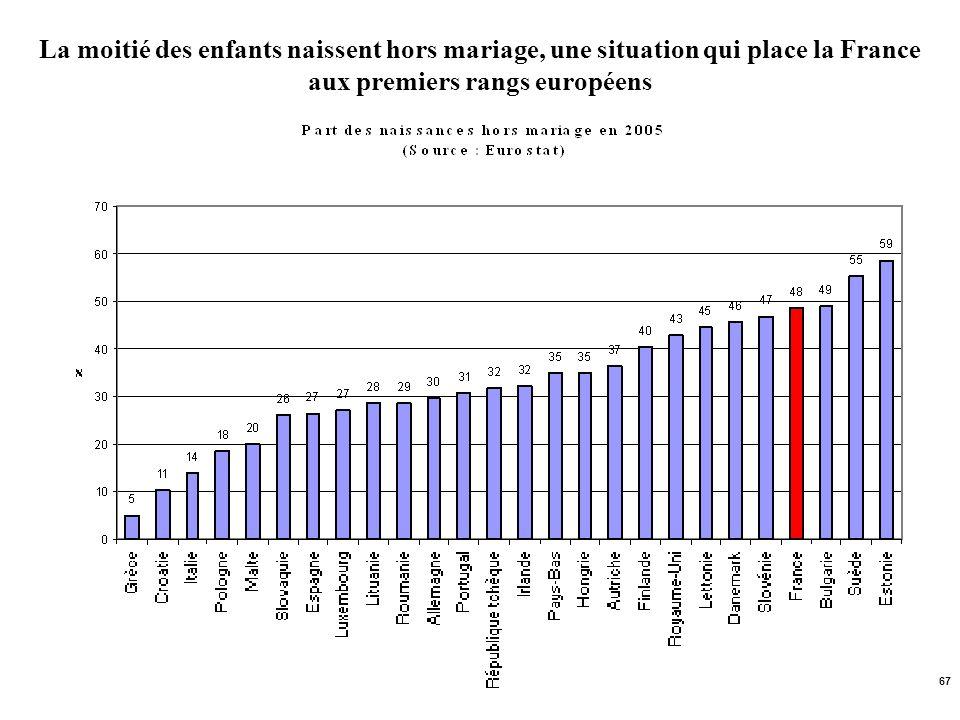 67 La moitié des enfants naissent hors mariage, une situation qui place la France aux premiers rangs européens