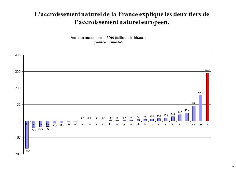 7 Laccroissement naturel de la France explique les deux tiers de laccroissement naturel européen.