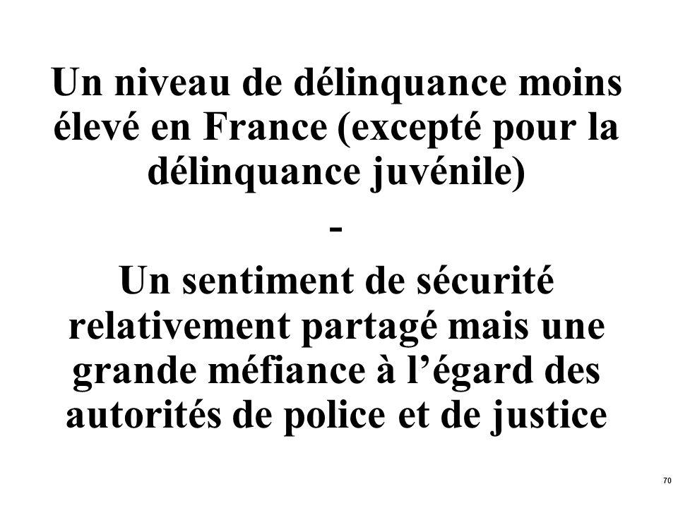 70 Un niveau de délinquance moins élevé en France (excepté pour la délinquance juvénile) - Un sentiment de sécurité relativement partagé mais une gran