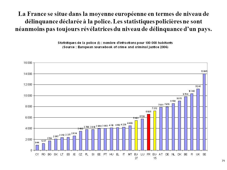 71 La France se situe dans la moyenne européenne en termes de niveau de délinquance déclarée à la police. Les statistiques policières ne sont néanmoin