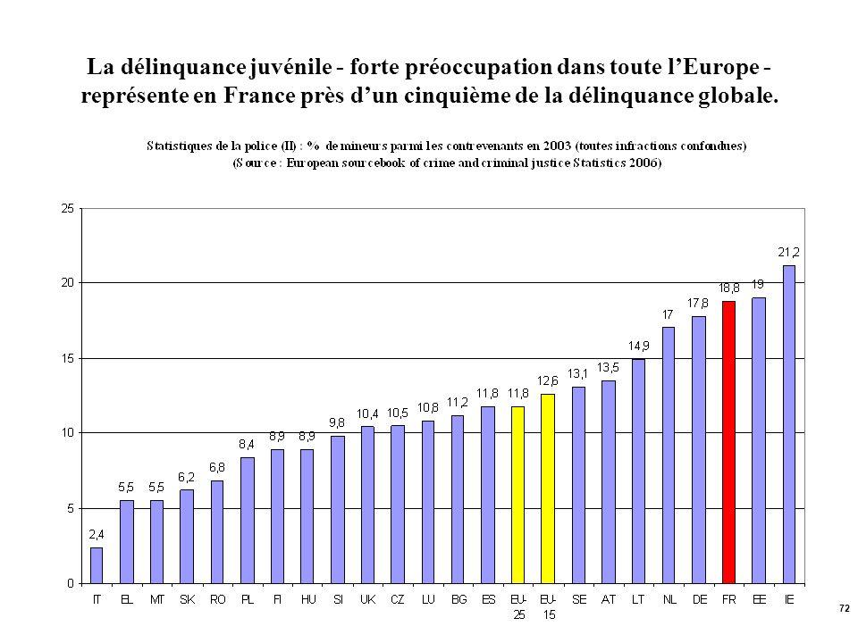 72 La délinquance juvénile - forte préoccupation dans toute lEurope - représente en France près dun cinquième de la délinquance globale.