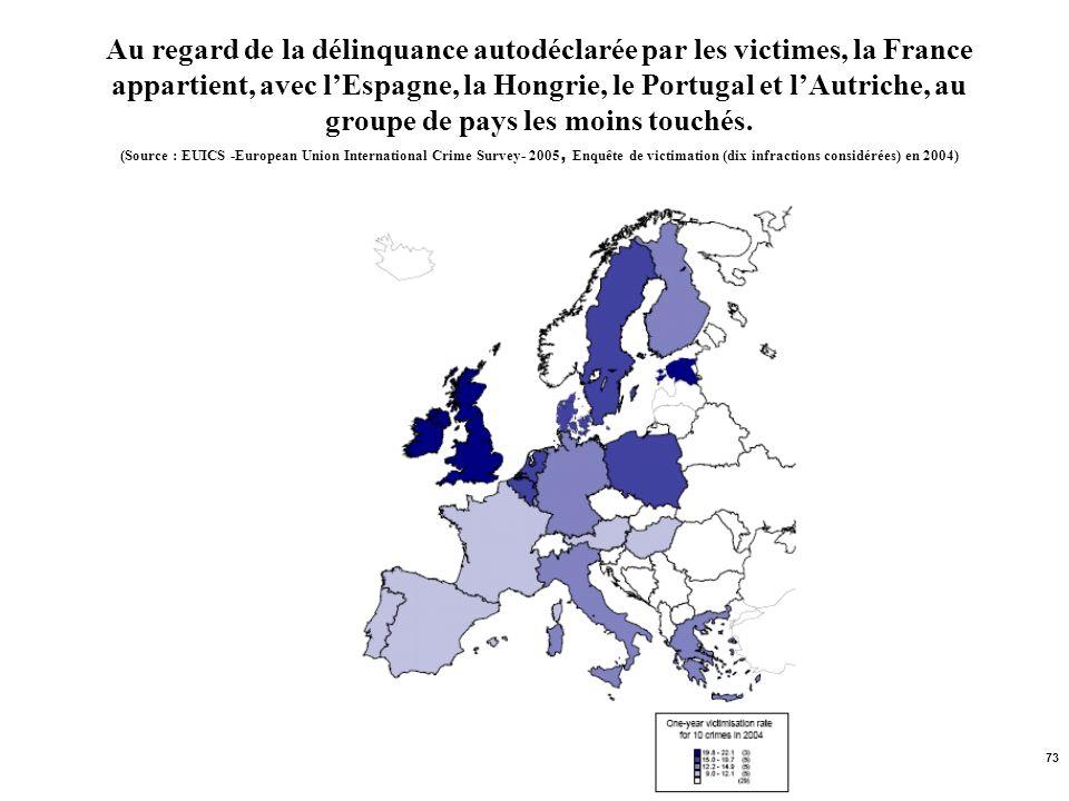 73 Au regard de la délinquance autodéclarée par les victimes, la France appartient, avec lEspagne, la Hongrie, le Portugal et lAutriche, au groupe de