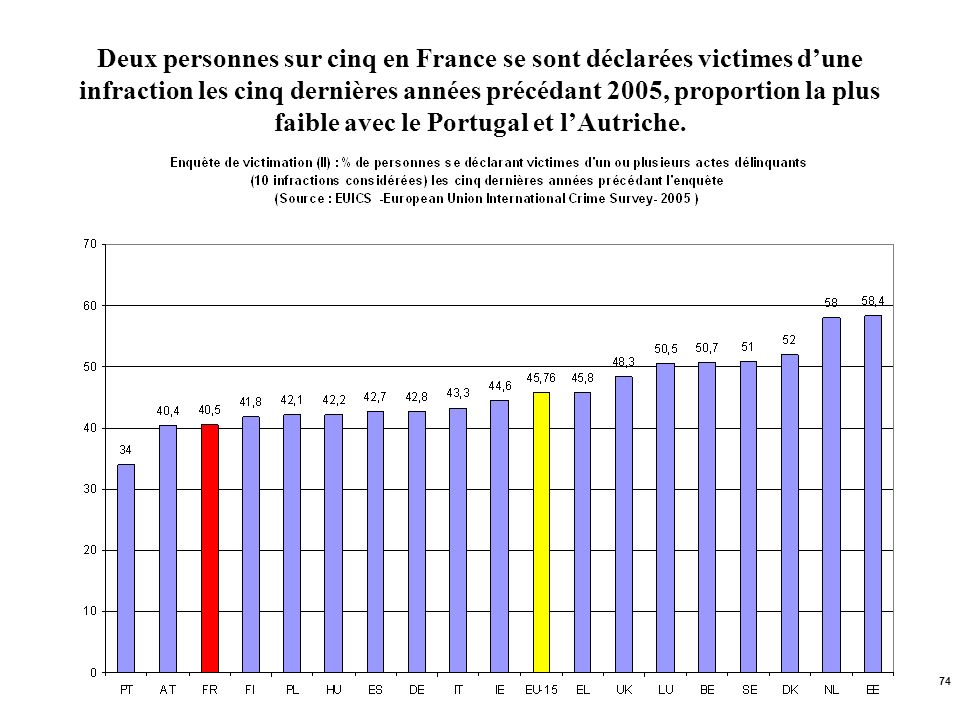 74 Deux personnes sur cinq en France se sont déclarées victimes dune infraction les cinq dernières années précédant 2005, proportion la plus faible av