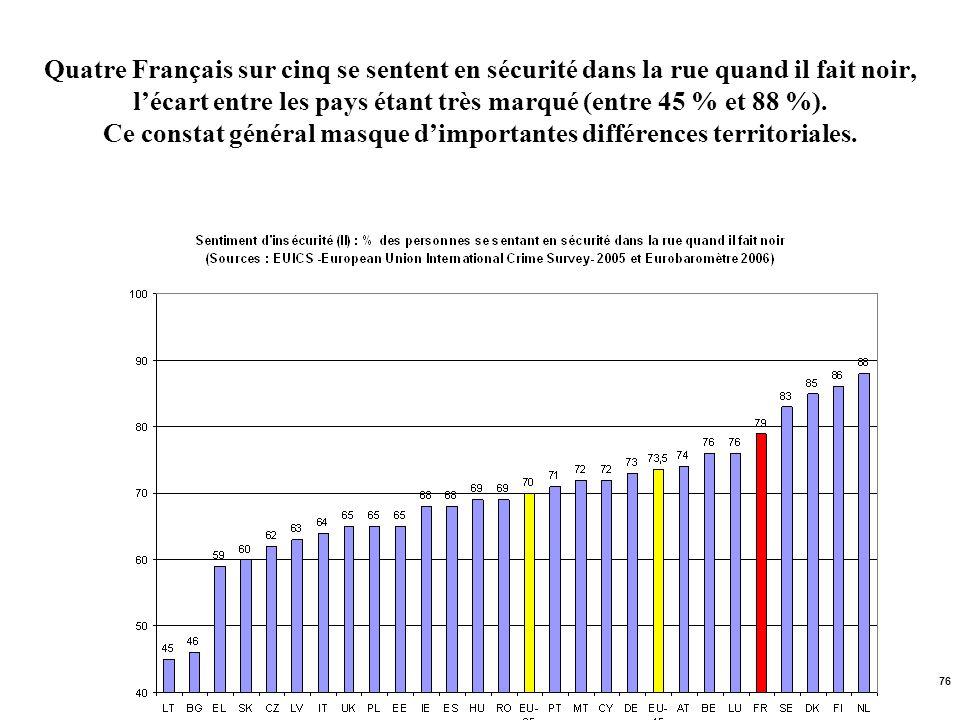 76 Quatre Français sur cinq se sentent en sécurité dans la rue quand il fait noir, lécart entre les pays étant très marqué (entre 45 % et 88 %). Ce co