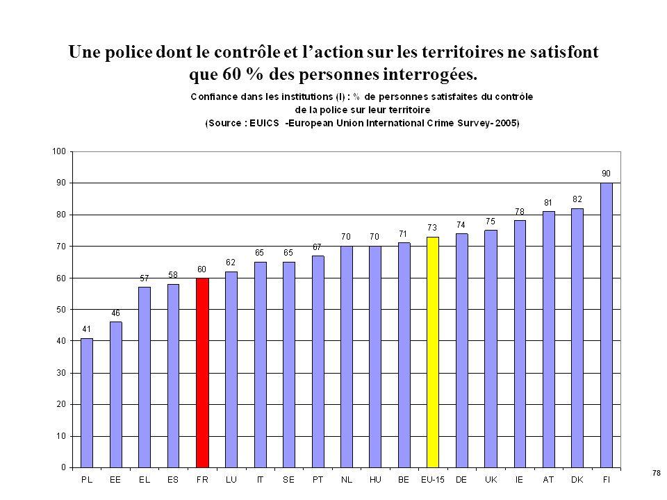 78 Une police dont le contrôle et laction sur les territoires ne satisfont que 60 % des personnes interrogées.