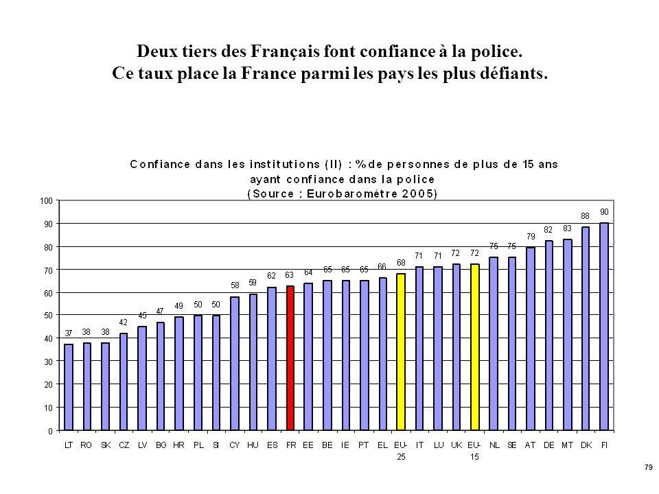 79 Deux tiers des Français font confiance à la police. Ce taux place la France parmi les pays les plus défiants.