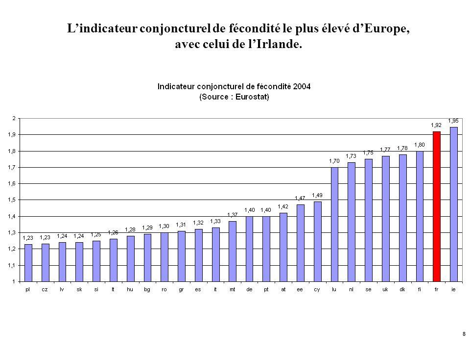 8 Lindicateur conjoncturel de fécondité le plus élevé dEurope, avec celui de lIrlande.