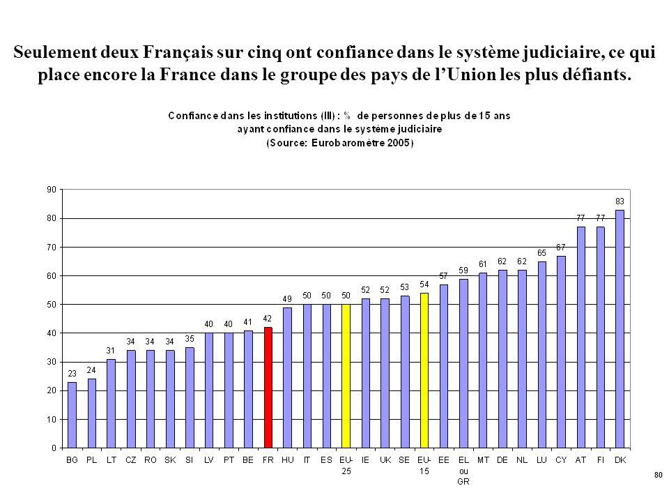 80 Seulement deux Français sur cinq ont confiance dans le système judiciaire, ce qui place encore la France dans le groupe des pays de lUnion les plus