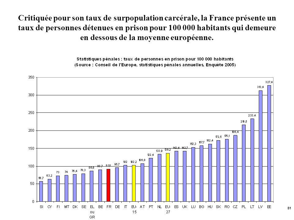 81 Critiquée pour son taux de surpopulation carcérale, la France présente un taux de personnes détenues en prison pour 100 000 habitants qui demeure e