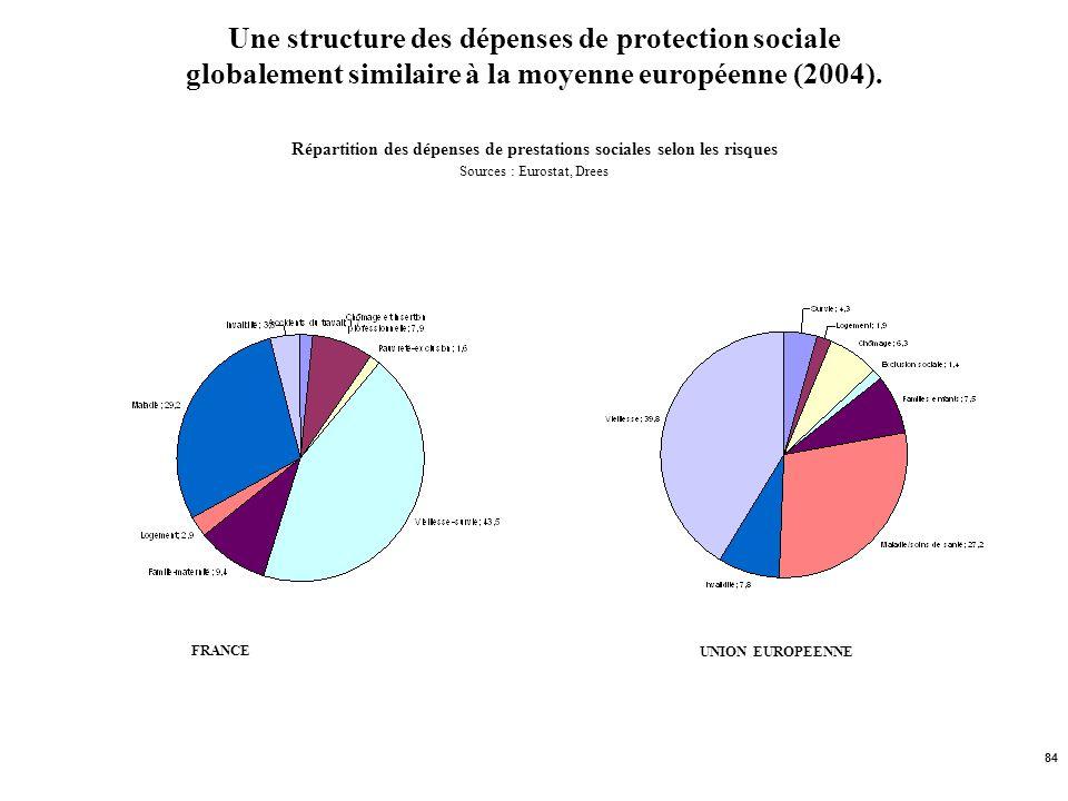 84 Une structure des dépenses de protection sociale globalement similaire à la moyenne européenne (2004). Répartition des dépenses de prestations soci