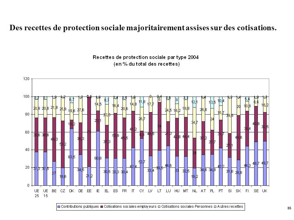 85 Des recettes de protection sociale majoritairement assises sur des cotisations.