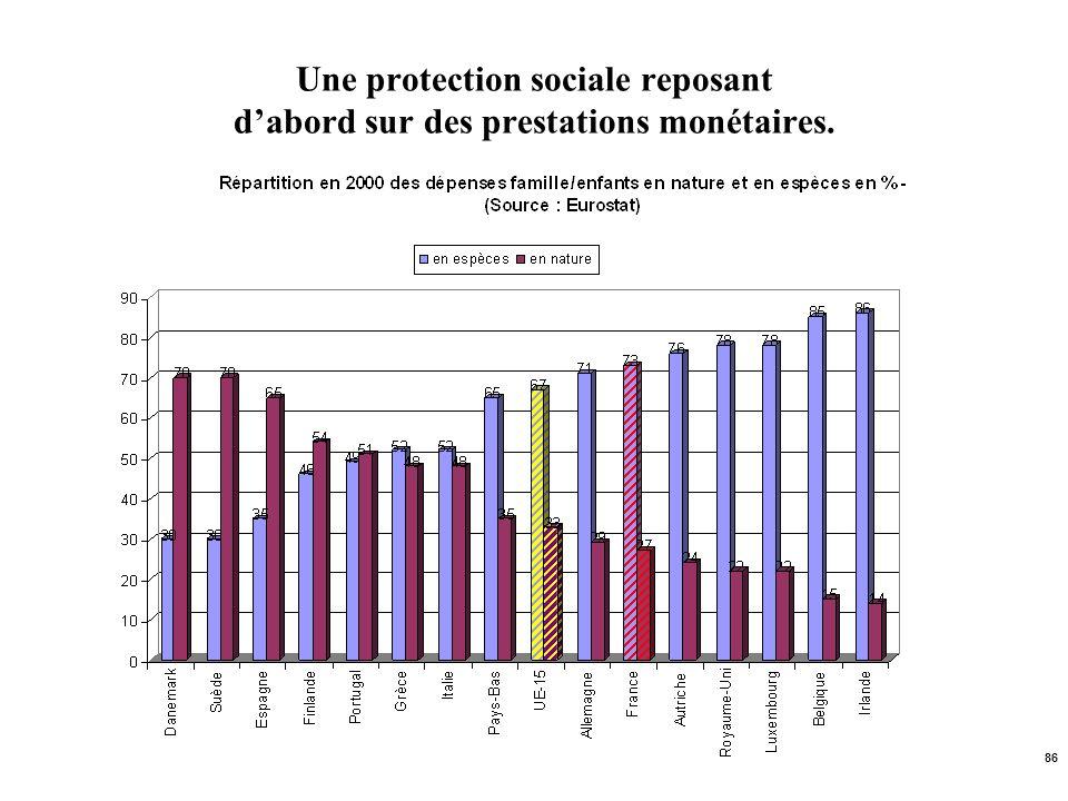 86 Une protection sociale reposant dabord sur des prestations monétaires.